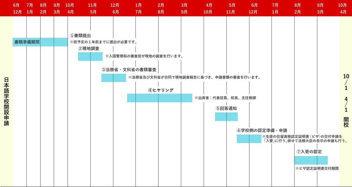 日本語学校設立申請の流れ・料金